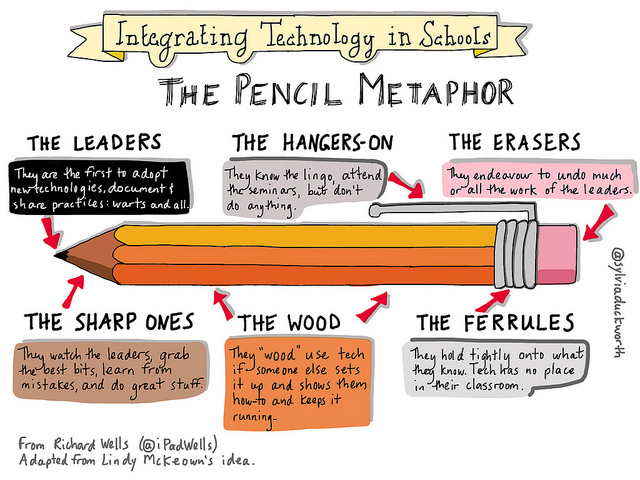"The ""Pencil"" metaphor of technology integration in schools."