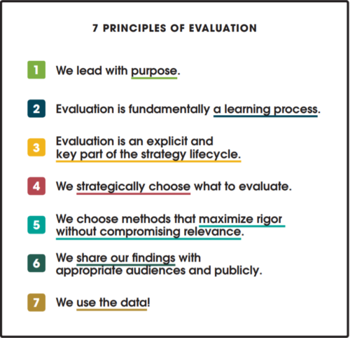 Seven Principles of Evaluation