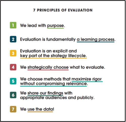 Seven Principles of Evaluation