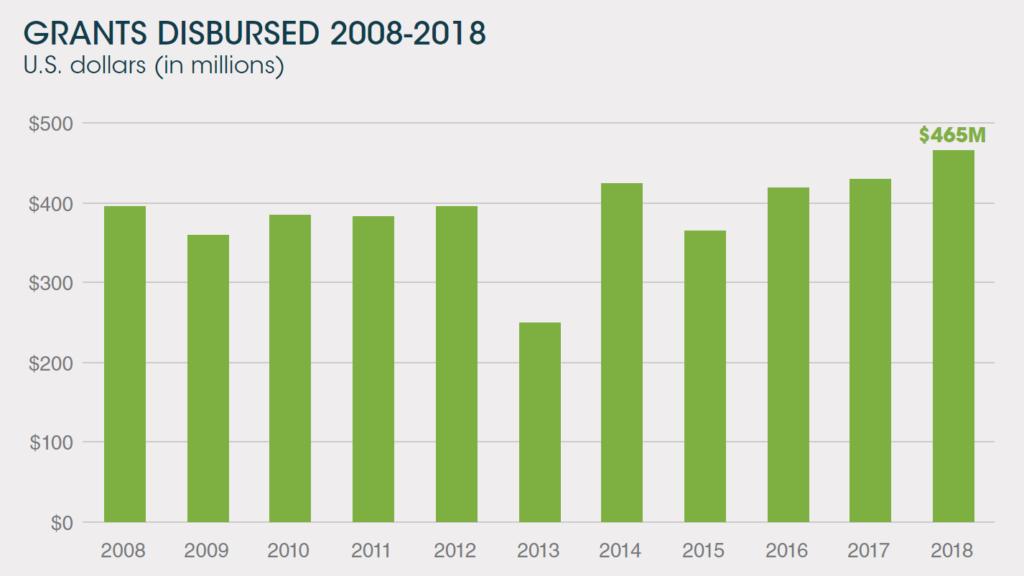 Grants Disbursed 2008-2018