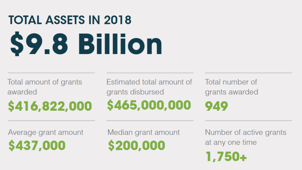 Total Assets in 2018