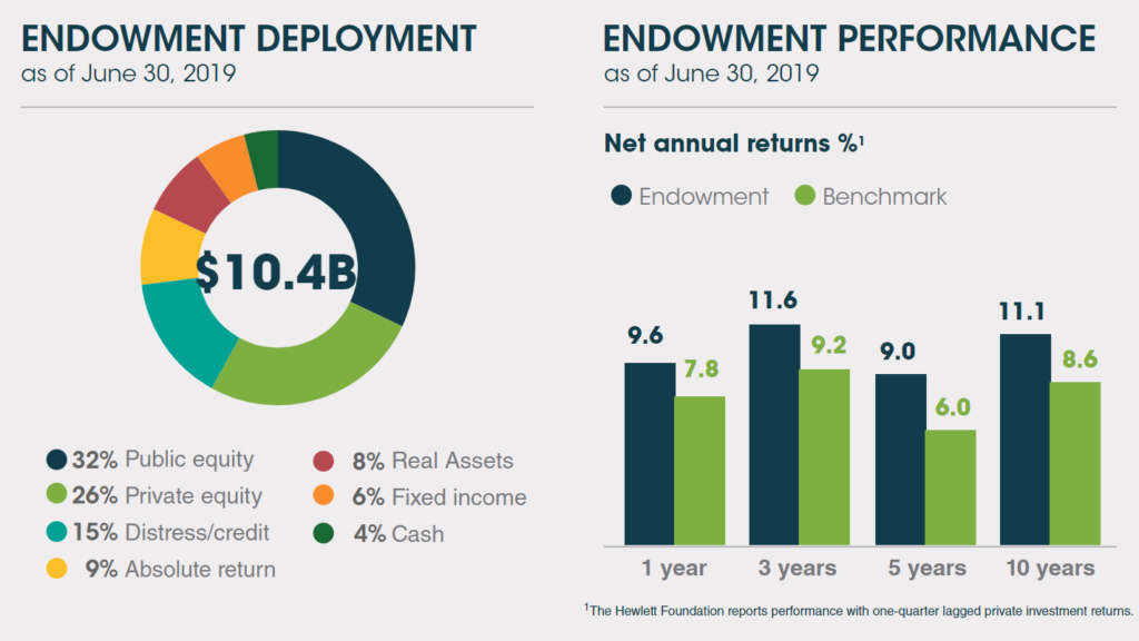 Endowment Deployment and Performance
