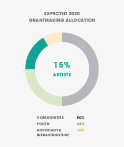 Artists grantmaking allocation
