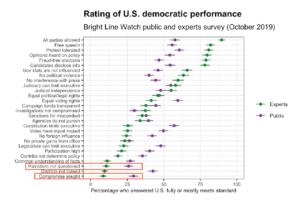 Rating of US Democratic Performance