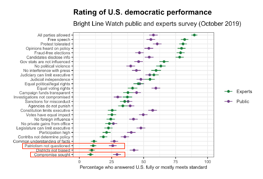 Rating of US Democratic Performance
