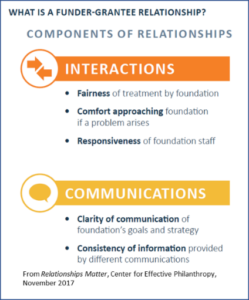 What is a funder-grantee relationship?