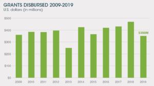 Grants Disbursed 2009-2019