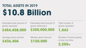 Total Assets in 2019