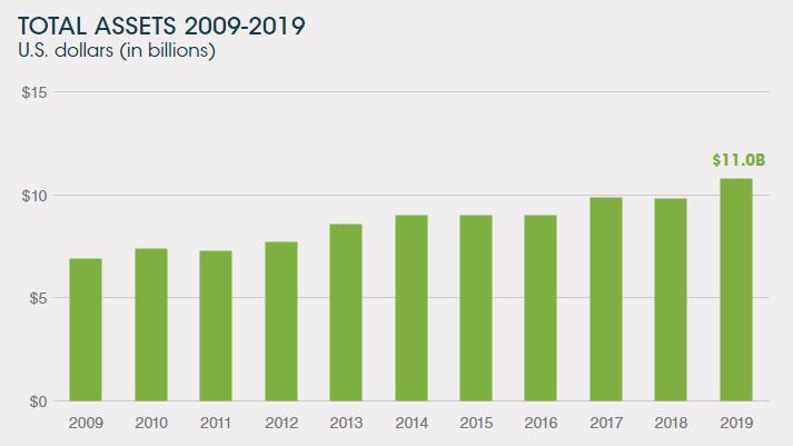 Total Assets 2009-2019
