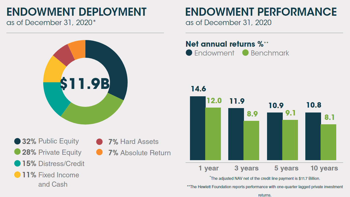 Endowment Deployment and Performance as of 12.31.20